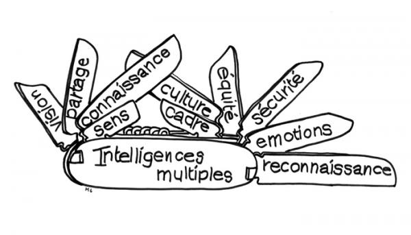 Construire et développer l'esprit d'équipe